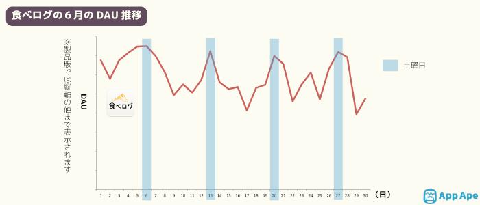 クックパッド:2015年6月のDAU推移