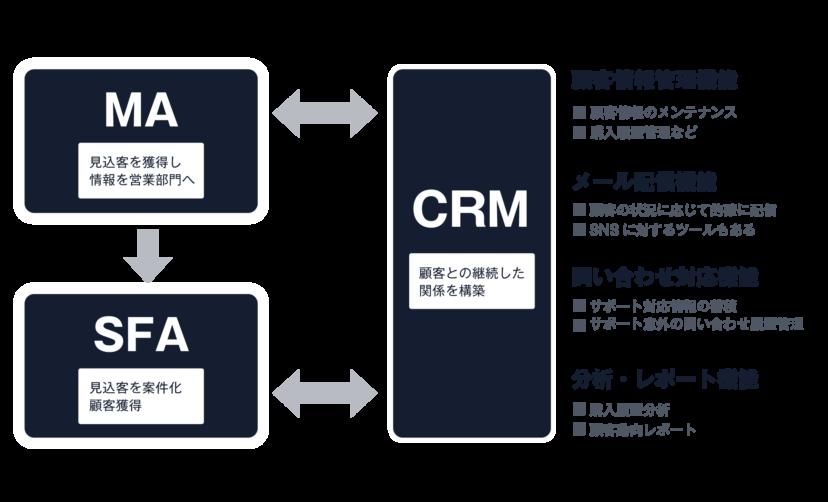 「CRM」導入の流れ