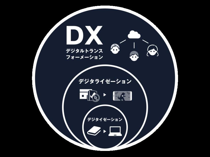 DXとデジタイゼーション/デジタライゼーションとの関連性とは