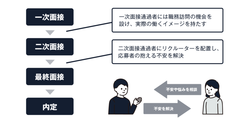 採用におけるミスマッチ回避のイメージ図