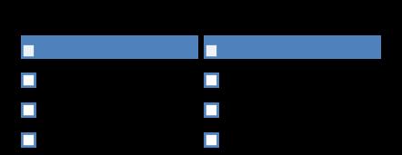 採用コストの内部コストと外部コストの表