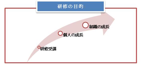研修の目的の流れの説明図