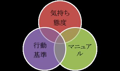 アルバイト教育に重要な考え方3つ