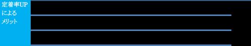 スタッフ定着率UPによるメリット3点