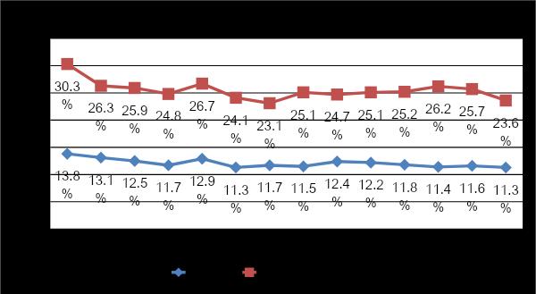 離職率推移グラフ