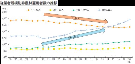 従業者規模別非農林雇用者数の推移グラフ