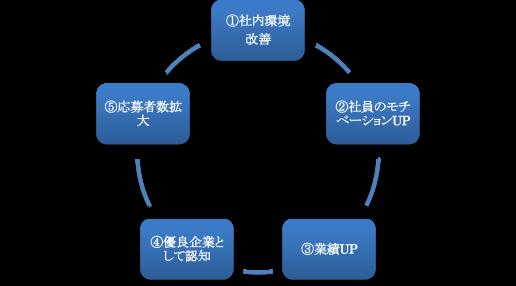 企業認知度向上のプロセス図