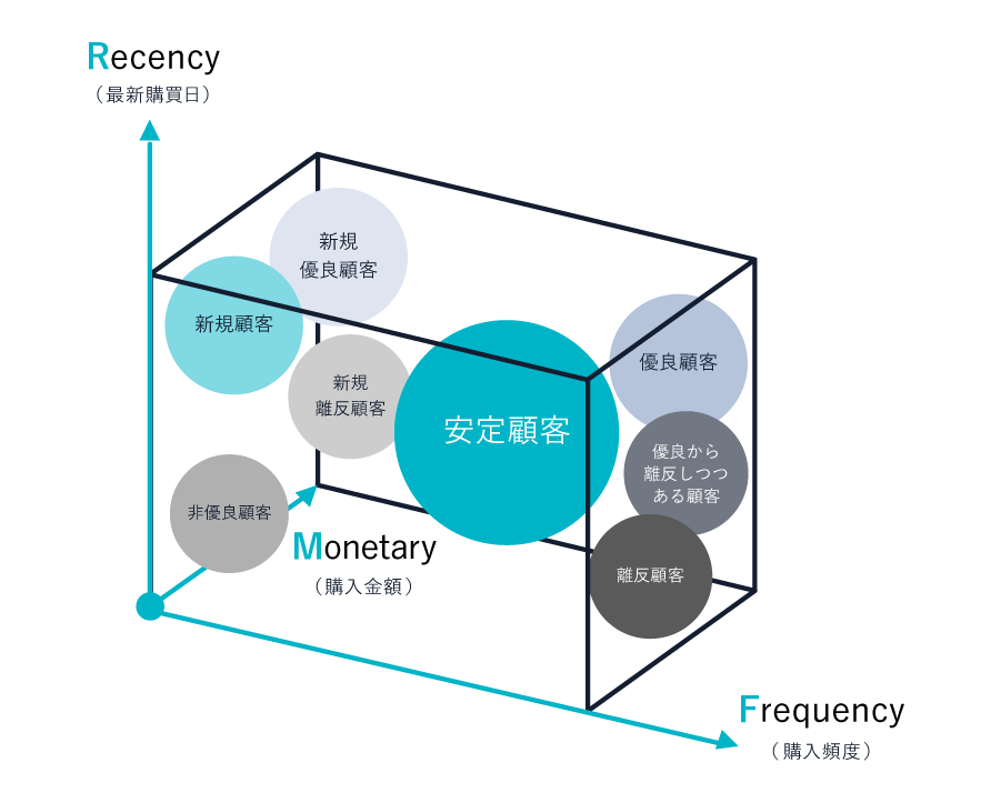 RFM分析での顧客チャート