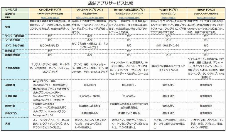 5製品の比較表