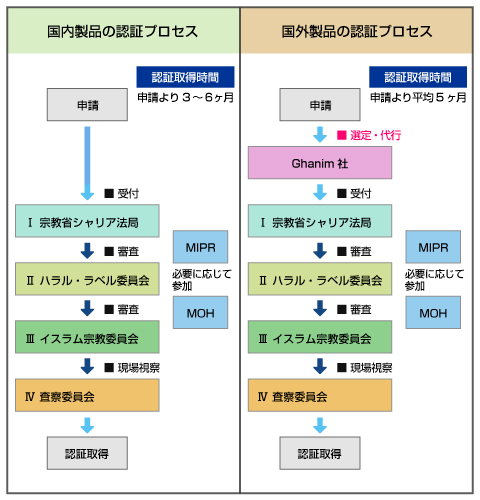 認証プロセス