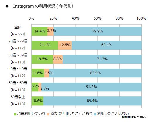 instagramの利用状況