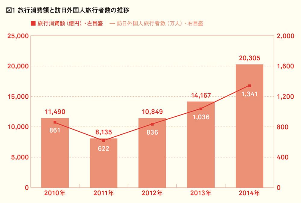 旅行者消費学と訪日外国人旅行者数の推移