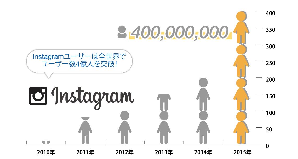 Instagramユーザー数