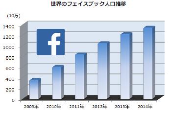 世界のFacebook人口推移