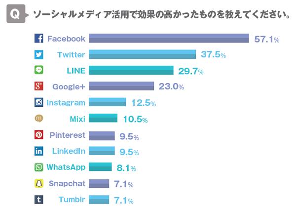 企業活用で最も有効なSNSはFacebook?